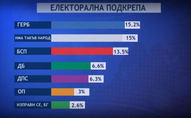 """""""Маркет линкс"""": Пет партии са сигурни за парламента"""