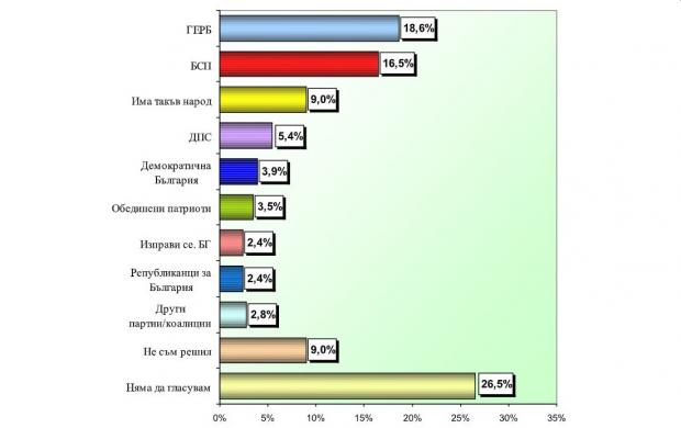 """""""Екзакта"""": ГЕРБ – 18,6%, БСП – 16,5%, """"Има такъв народ"""" – 9%"""
