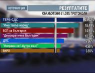 Шест партии влизат в парламента. ГЕРБ получават 25.32% от гласовете