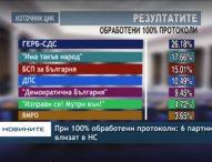 При 100% обработени протоколи ГЕРБ печели парламентарните избори, 6 партии влизат в Народното събрание