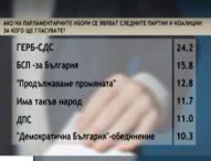Център за анализи и маркетинг: ГЕРБ е категорична първа сила с 24.2% вот на гражданите
